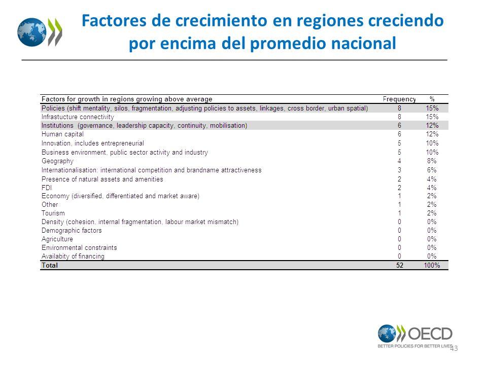 Factores de crecimiento en regiones creciendo por encima del promedio nacional
