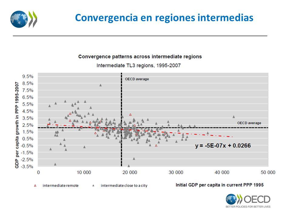 Convergencia en regiones intermedias