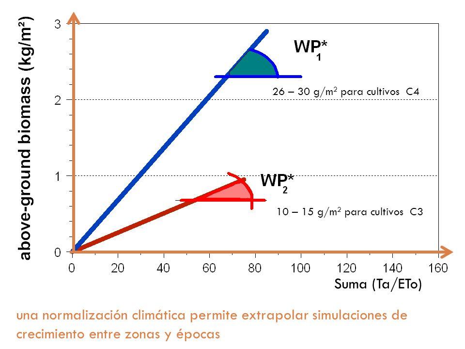 26 – 30 g/m2 para cultivos C4 10 – 15 g/m2 para cultivos C3. Suma (Ta/ETo)