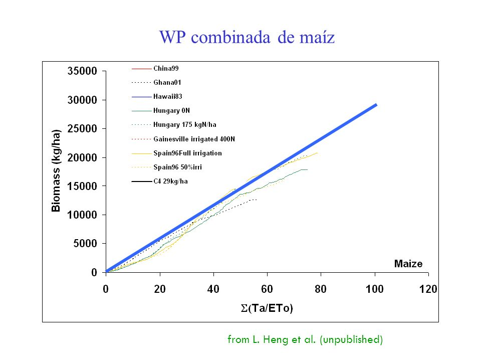 WP combinada de maíz from L. Heng et al. (unpublished)