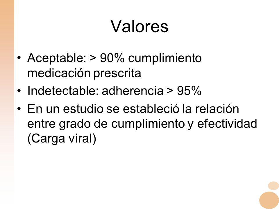 Valores Aceptable: > 90% cumplimiento medicación prescrita