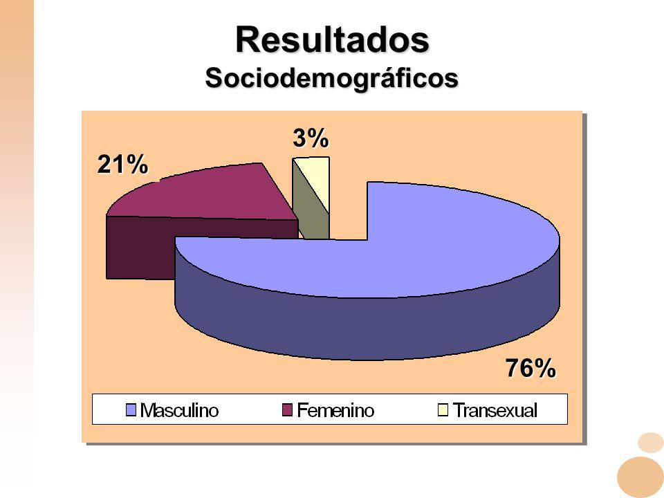 Resultados Sociodemográficos