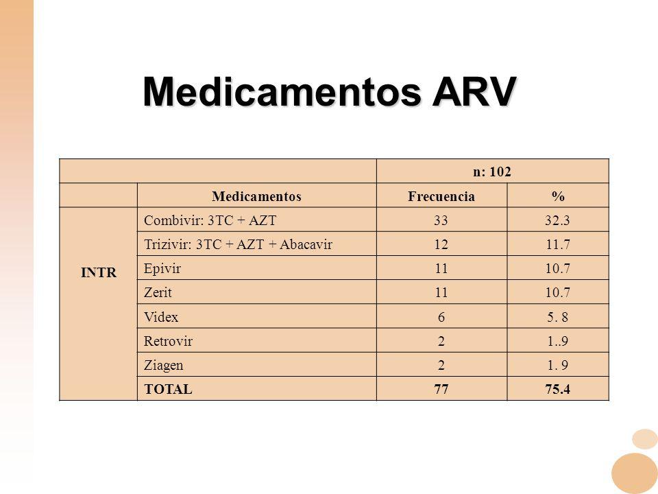 Medicamentos ARV n: 102 Medicamentos Frecuencia % INTR