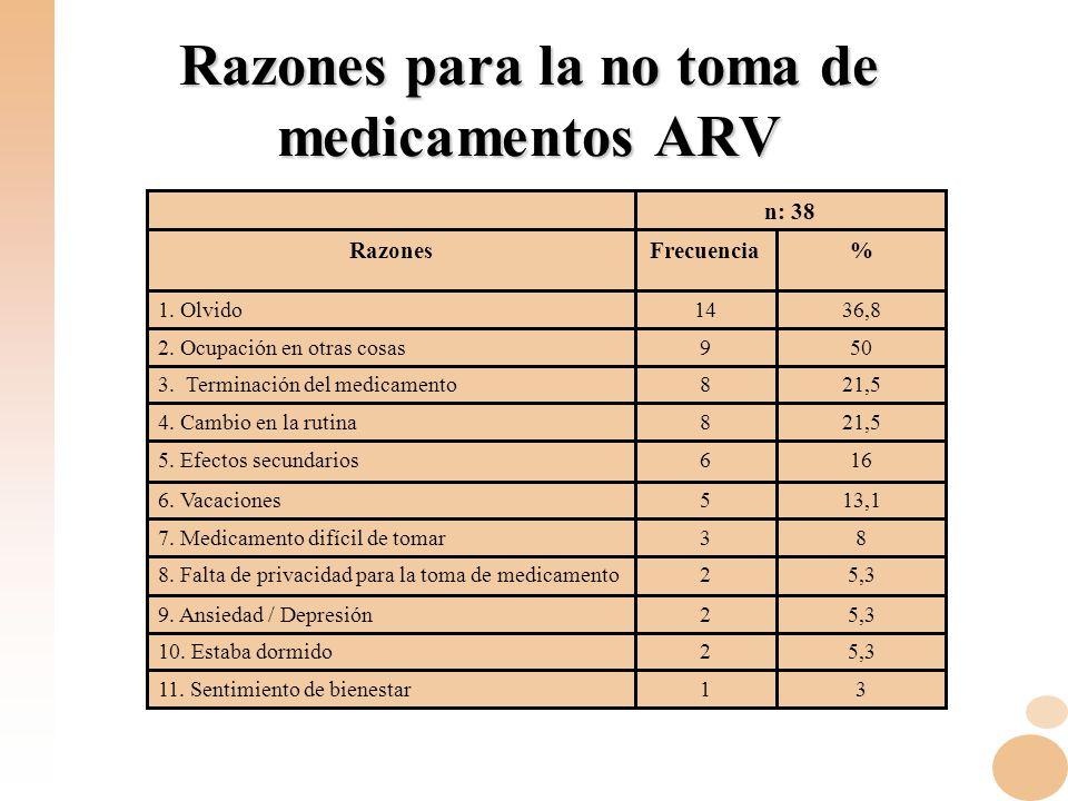 Razones para la no toma de medicamentos ARV