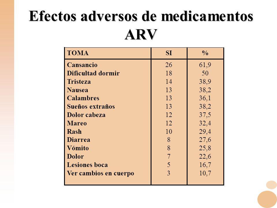 Efectos adversos de medicamentos ARV