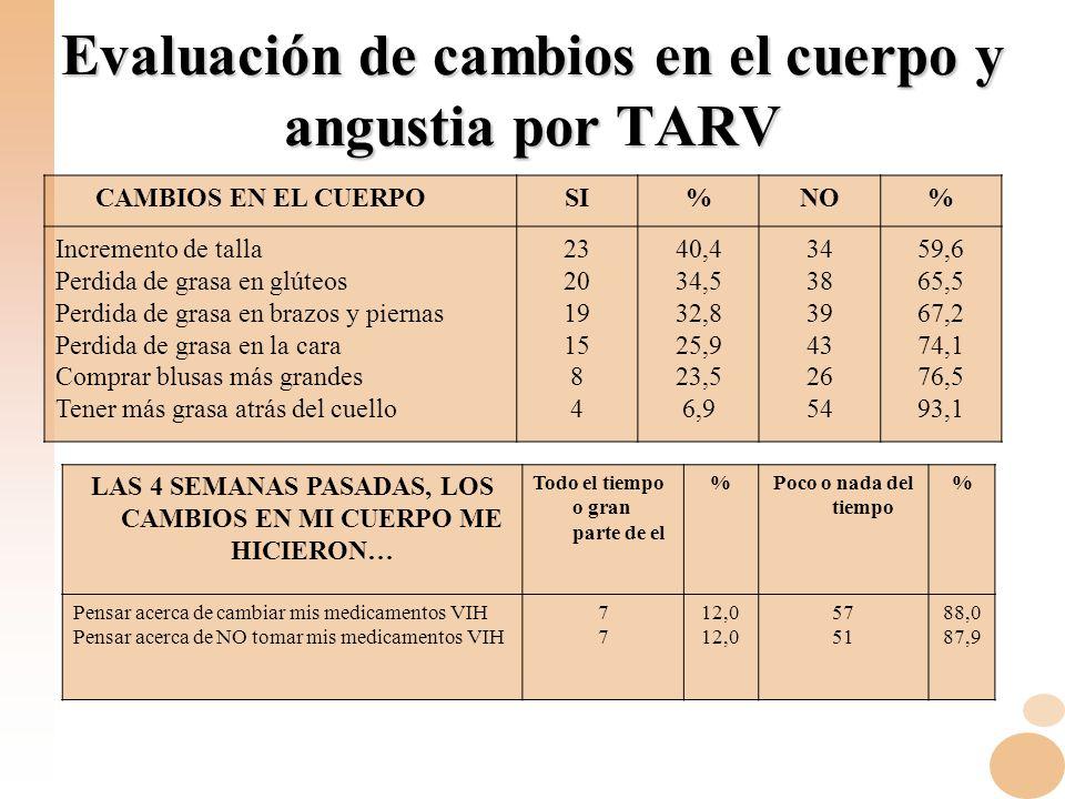 Evaluación de cambios en el cuerpo y angustia por TARV