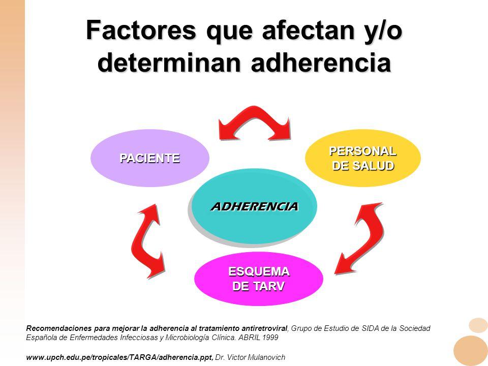 Factores que afectan y/o determinan adherencia