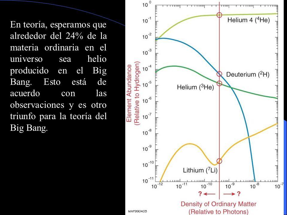 En teoría, esperamos que alrededor del 24% de la materia ordinaria en el universo sea helio producido en el Big Bang.