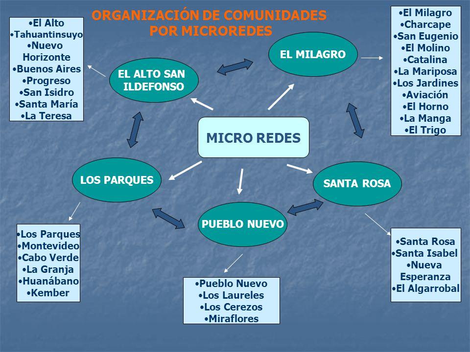 ORGANIZACIÓN DE COMUNIDADES