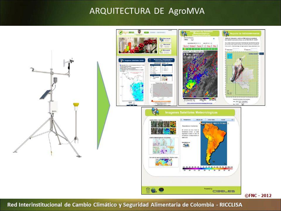 ARQUITECTURA DE AgroMVA