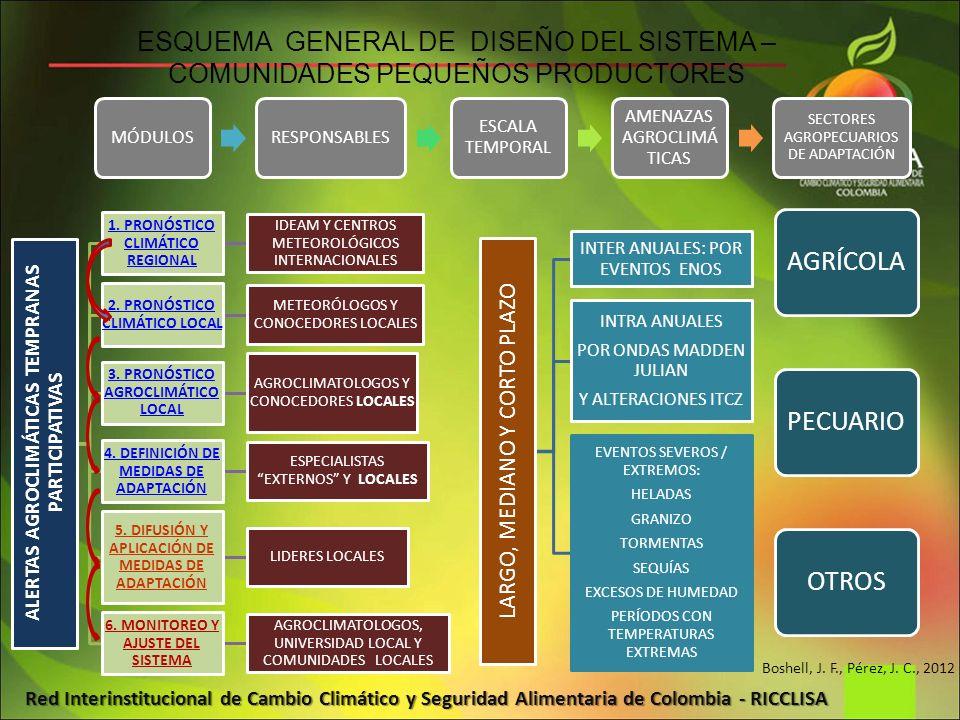 ESQUEMA GENERAL DE DISEÑO DEL SISTEMA – COMUNIDADES PEQUEÑOS PRODUCTORES
