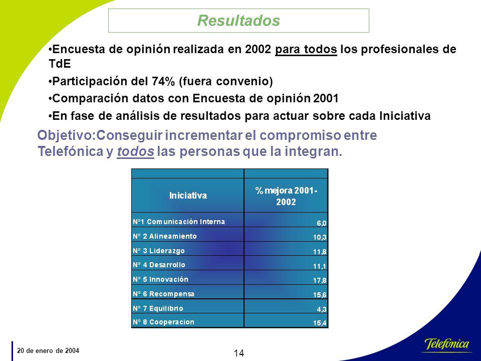 Resultados Encuesta de opinión realizada en 2002 para todos los profesionales de TdE. Participación del 74% (fuera convenio)