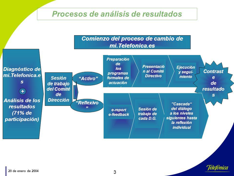 Procesos de análisis de resultados