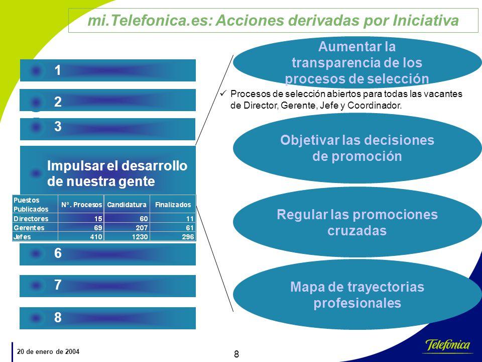mi.Telefonica.es: Acciones derivadas por Iniciativa