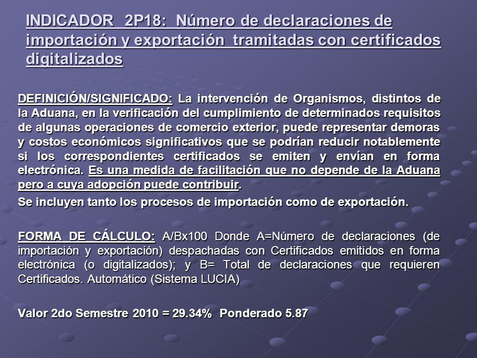 INDICADOR 2P18: Número de declaraciones de importación y exportación tramitadas con certificados digitalizados