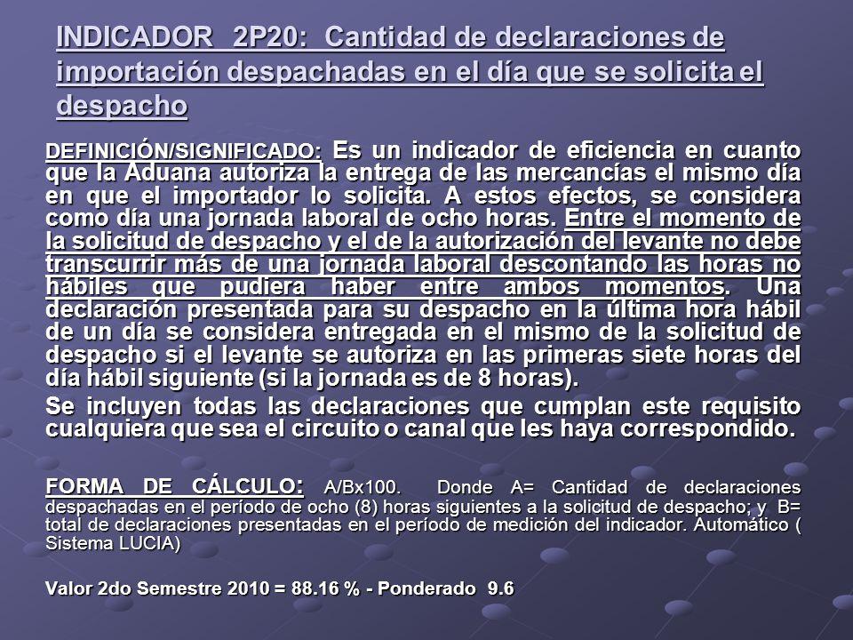 INDICADOR 2P20: Cantidad de declaraciones de importación despachadas en el día que se solicita el despacho