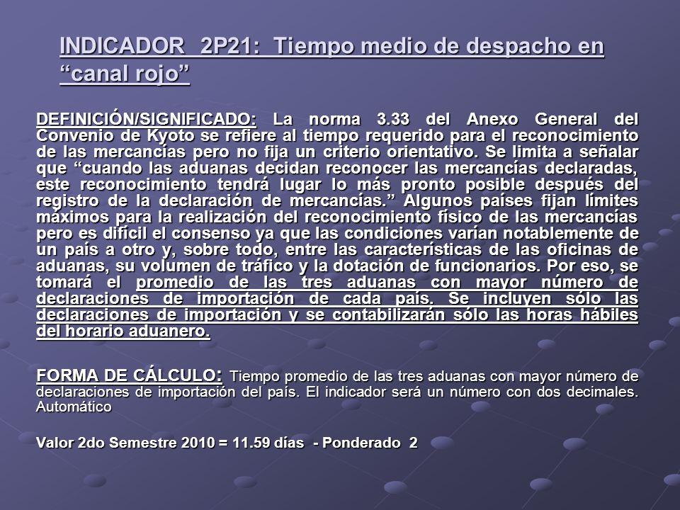 INDICADOR 2P21: Tiempo medio de despacho en canal rojo