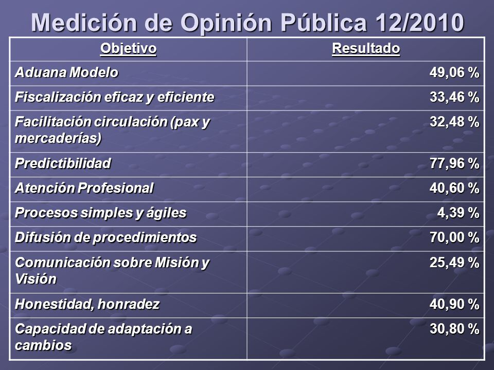 Medición de Opinión Pública 12/2010
