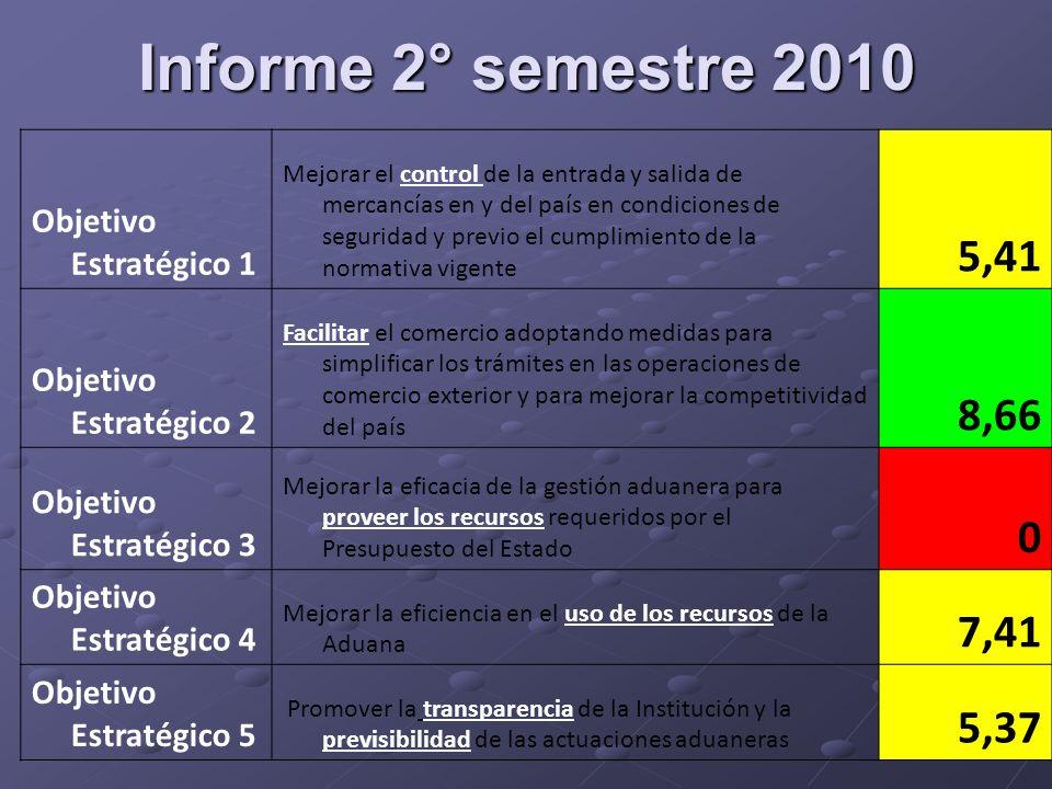 Informe 2° semestre 2010 5,41 8,66 7,41 5,37 Objetivo Estratégico 1