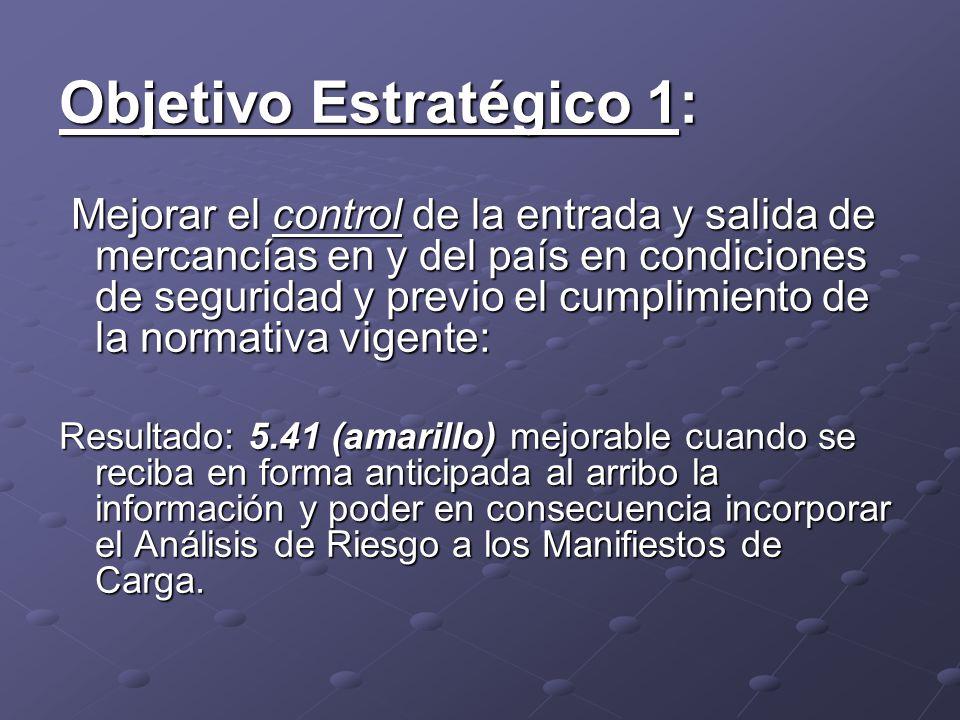 Objetivo Estratégico 1: