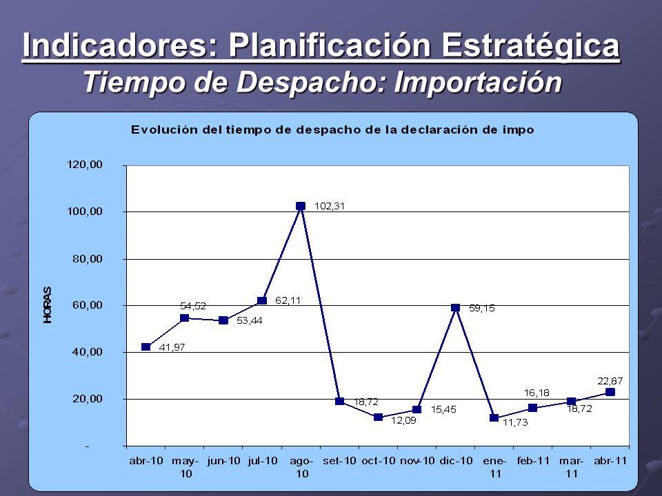 Indicadores: Planificación Estratégica Tiempo de Despacho: Importación