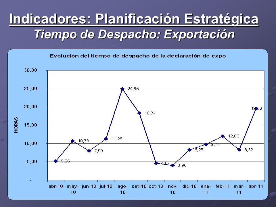 Indicadores: Planificación Estratégica Tiempo de Despacho: Exportación