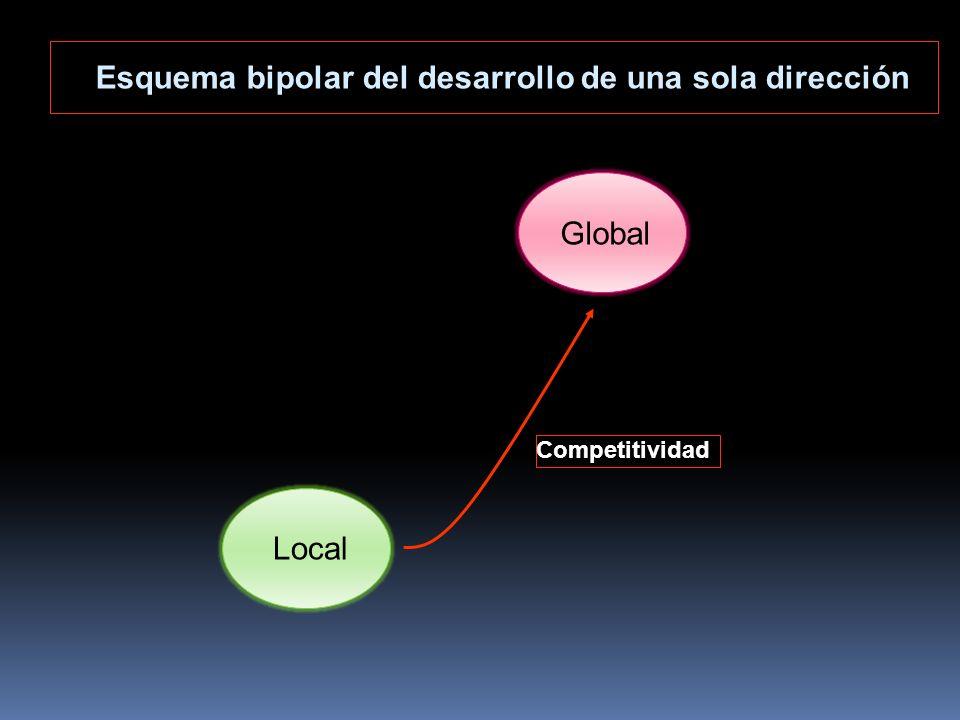 Esquema bipolar del desarrollo de una sola dirección