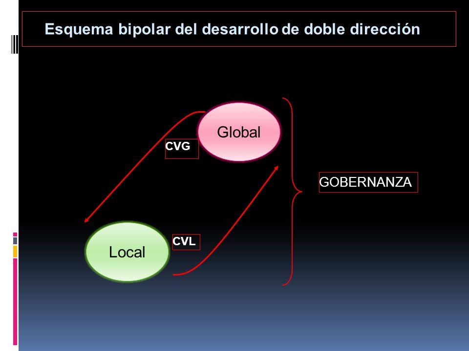 Esquema bipolar del desarrollo de doble dirección