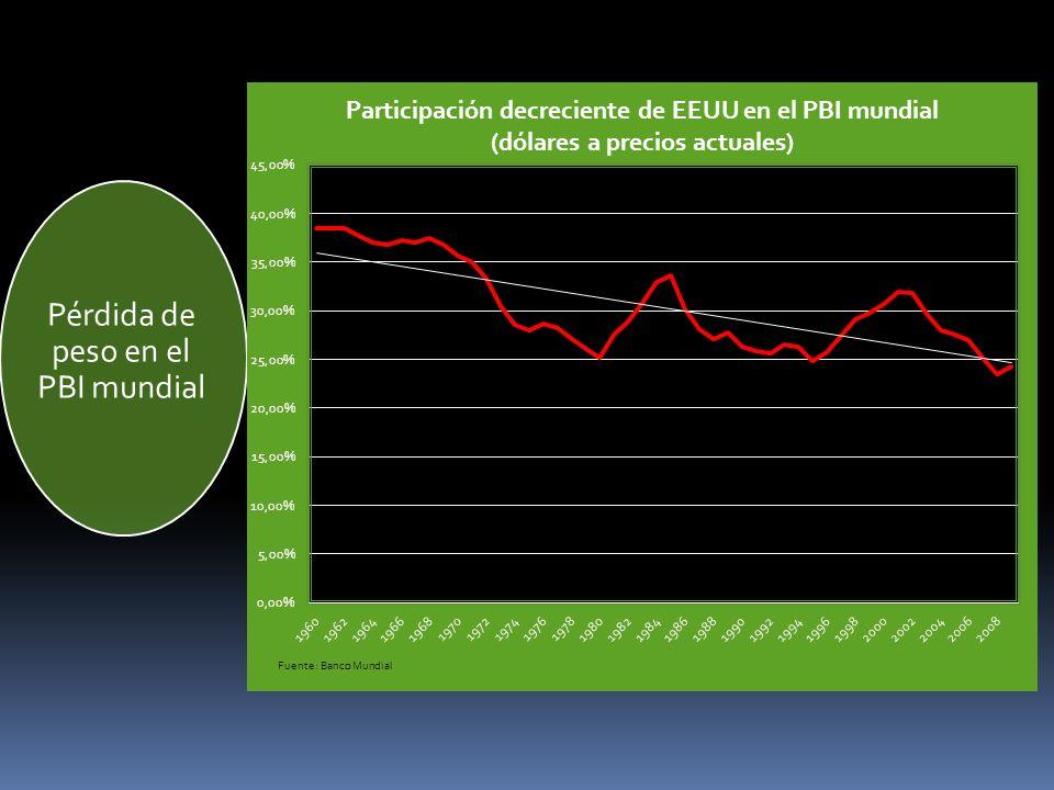 Pérdida de peso en el PBI mundial