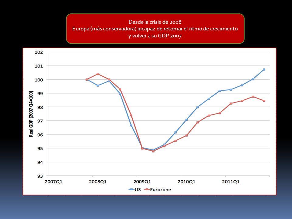 Desde la crisis de 2008 Europa (más conservadora) incapaz de retomar el ritmo de crecimiento y volver a su GDP 2007.
