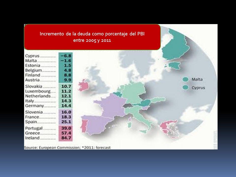 Incremento de la deuda como porcentaje del PBI