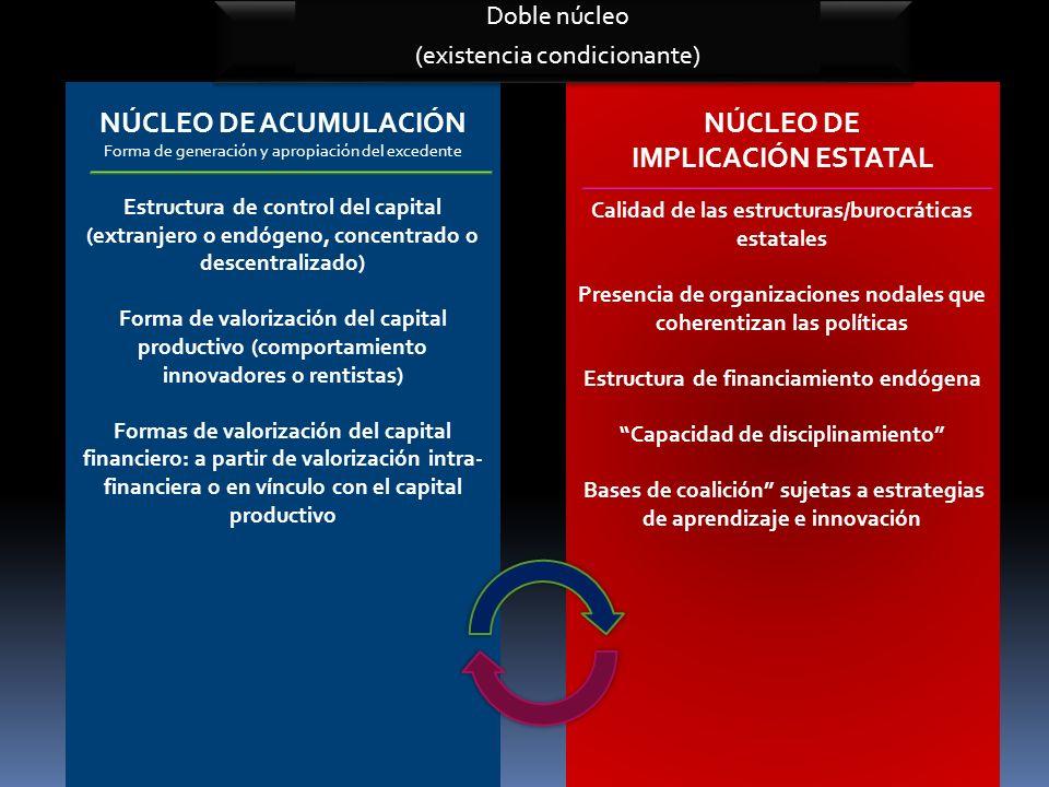 NÚCLEO DE ACUMULACIÓN NÚCLEO DE IMPLICACIÓN ESTATAL
