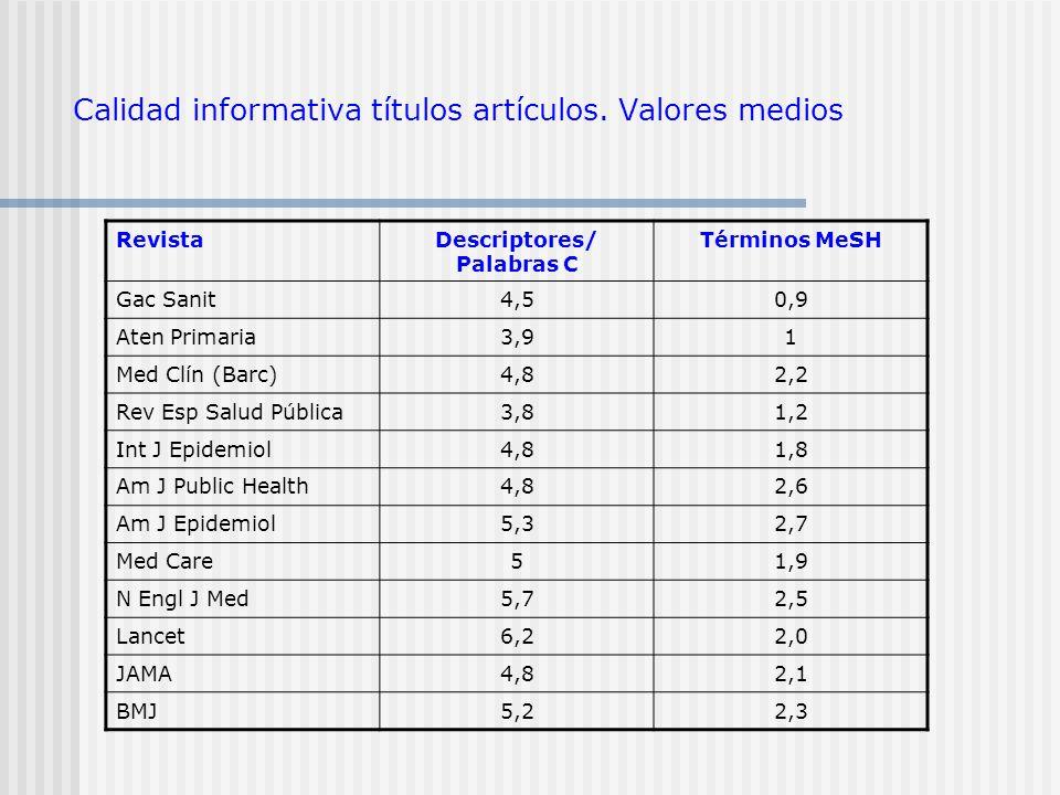 Calidad informativa títulos artículos. Valores medios