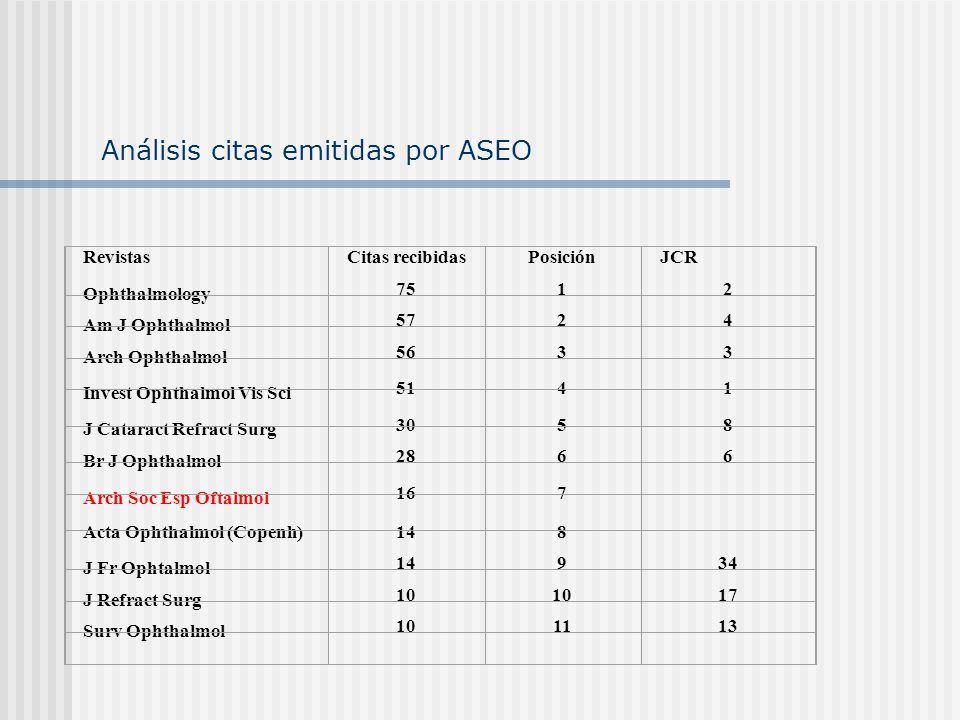 Análisis citas emitidas por ASEO