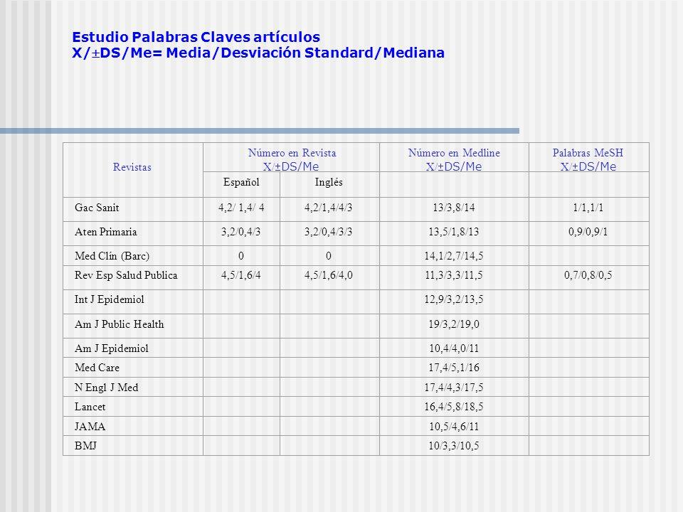 Estudio Palabras Claves artículos X/DS/Me= Media/Desviación Standard/Mediana