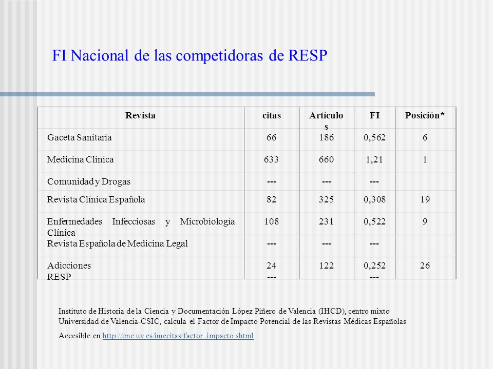 FI Nacional de las competidoras de RESP