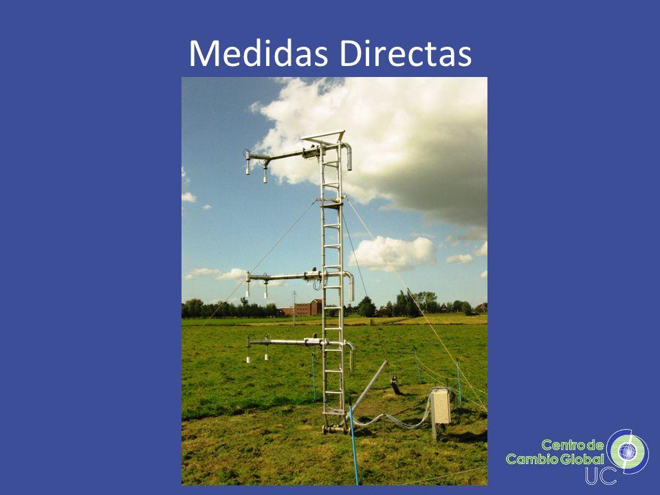 Medidas Directas