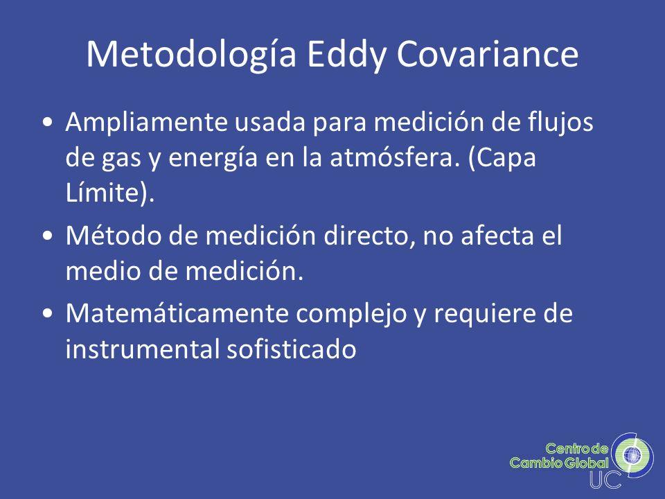 Metodología Eddy Covariance