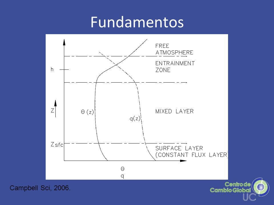Fundamentos Campbell Sci, 2006.
