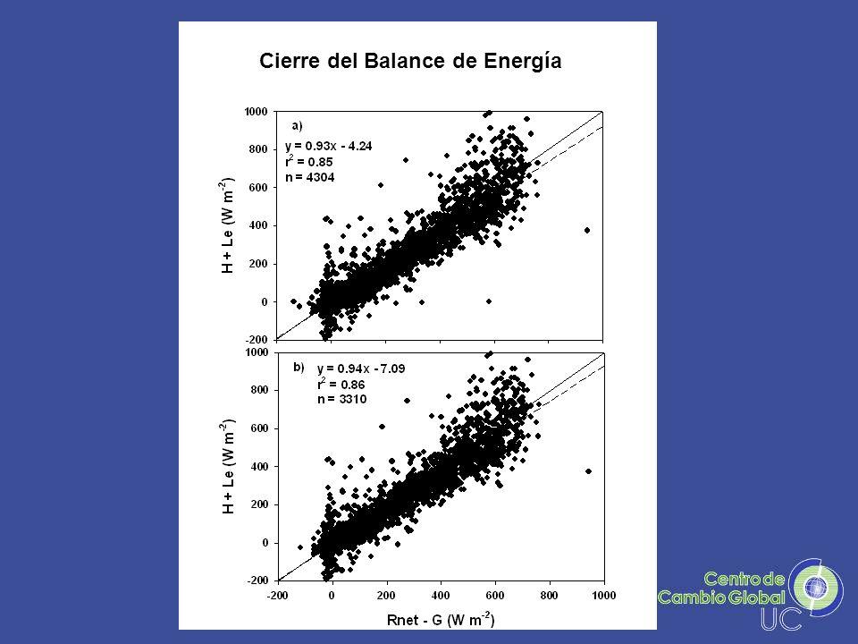 Cierre del Balance de Energía