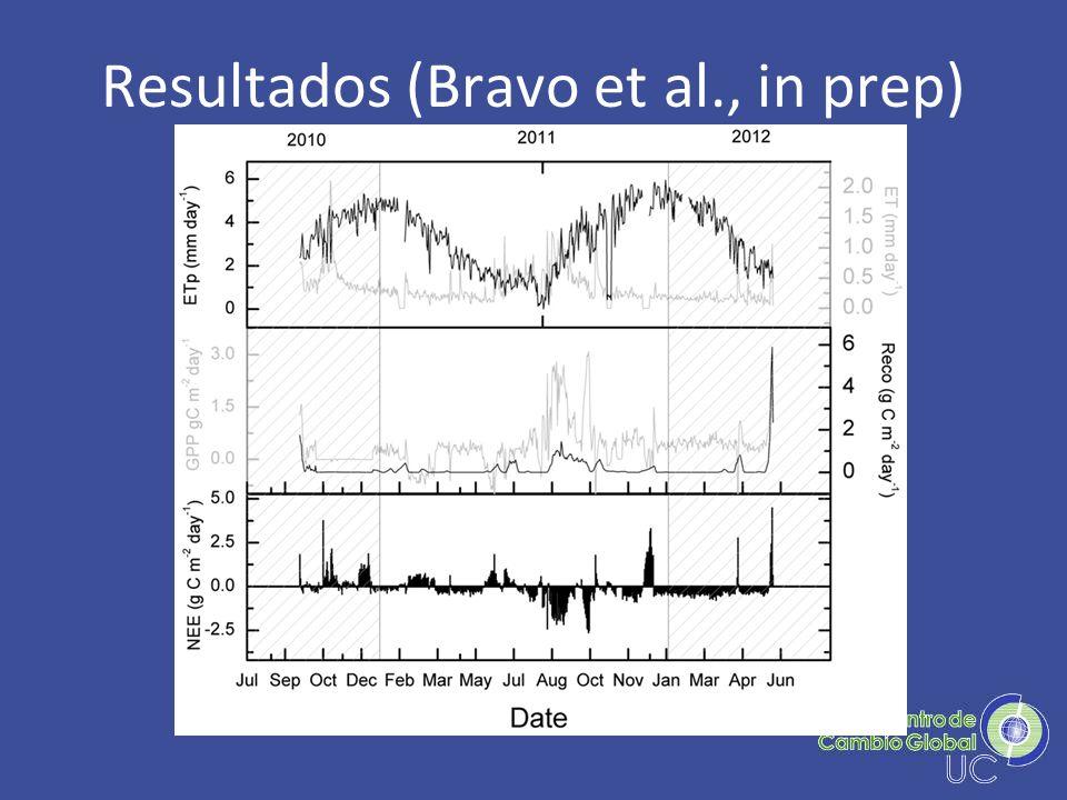 Resultados (Bravo et al., in prep)