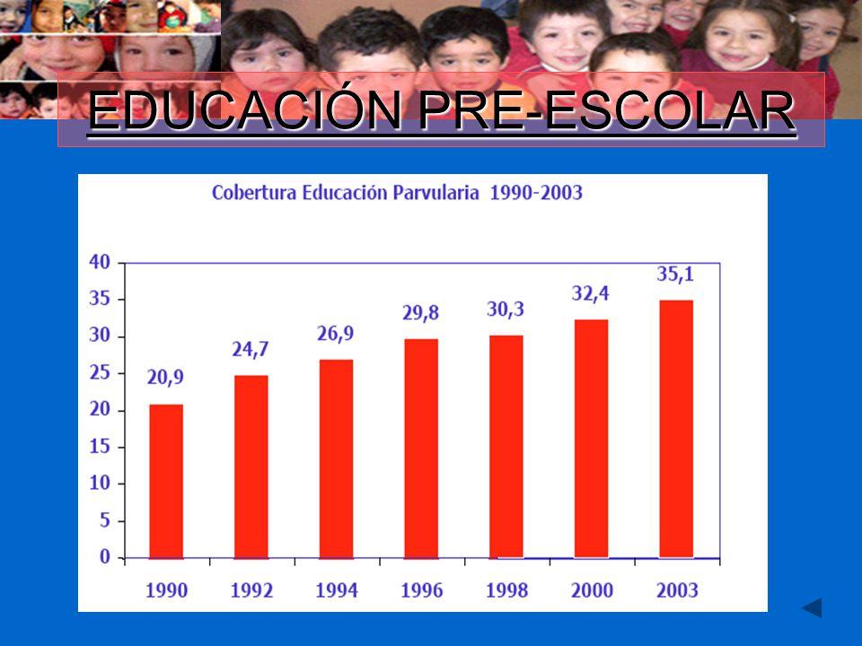 Educación Pre-Escolar