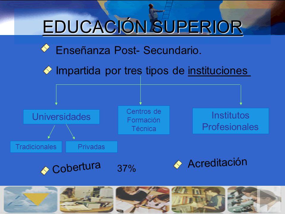 EDUCACIÓN SUPERIOR Enseñanza Post- Secundario.