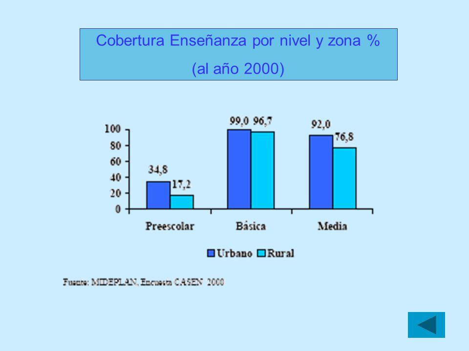 Cobertura Enseñanza por nivel y zona %
