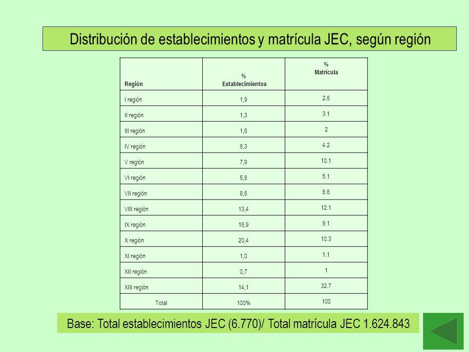 Distribución de establecimientos y matrícula JEC, según región