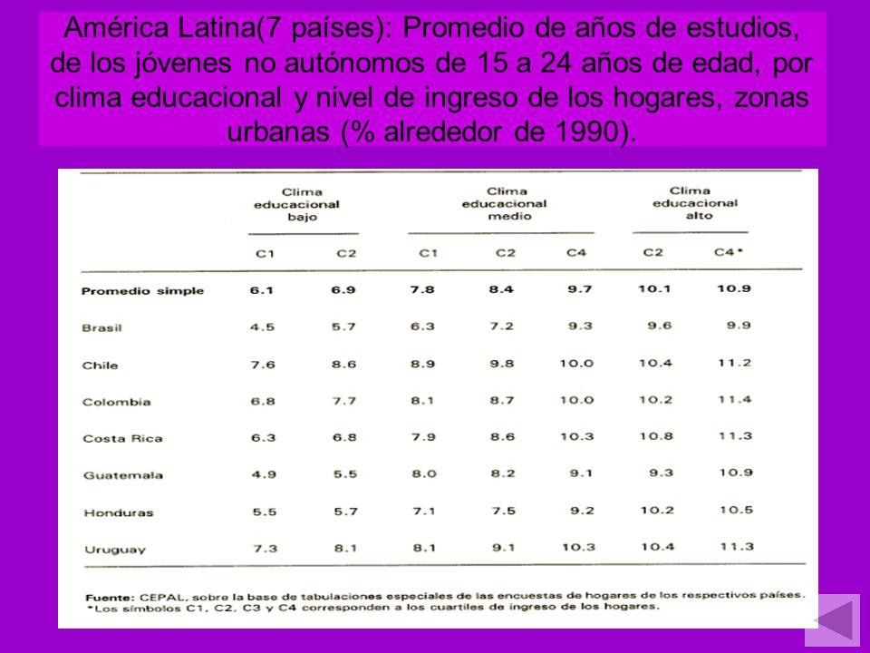 América Latina(7 países): Promedio de años de estudios, de los jóvenes no autónomos de 15 a 24 años de edad, por clima educacional y nivel de ingreso de los hogares, zonas urbanas (% alrededor de 1990).