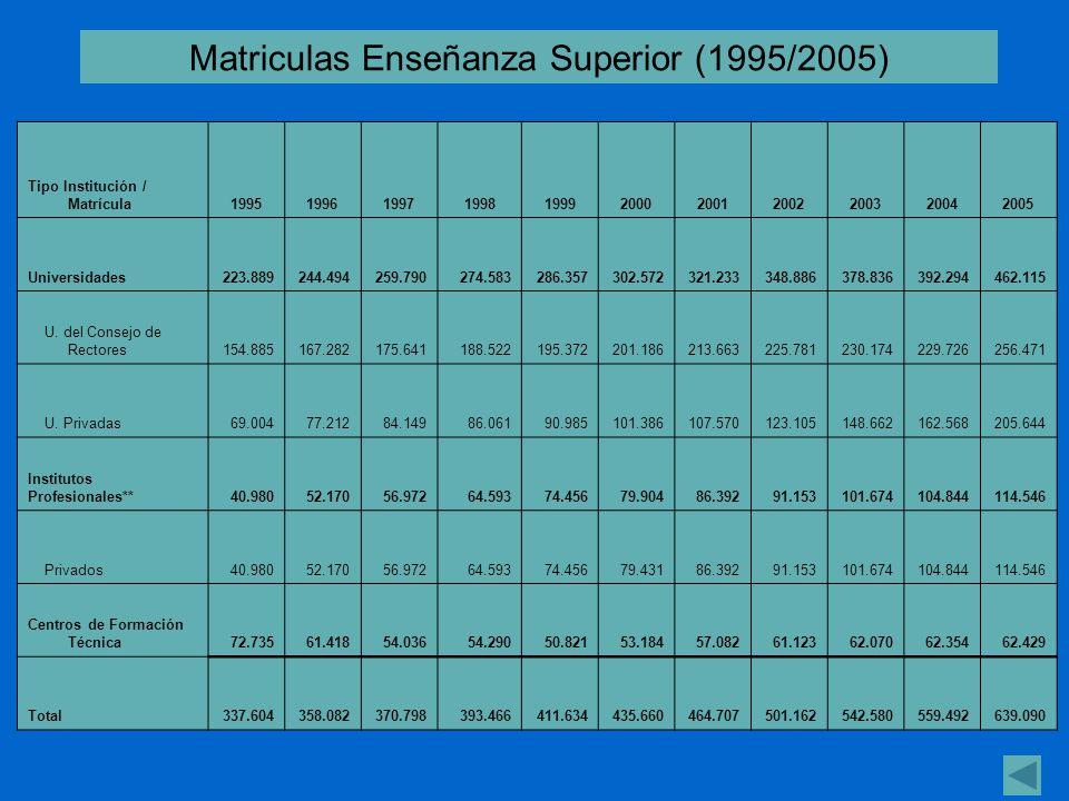 Matriculas Enseñanza Superior (1995/2005)
