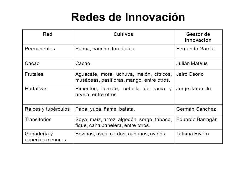 Redes de Innovación Red Cultivos Gestor de Innovación Permanentes