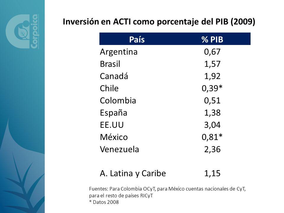 Inversión en ACTI como porcentaje del PIB (2009) País % PIB Argentina