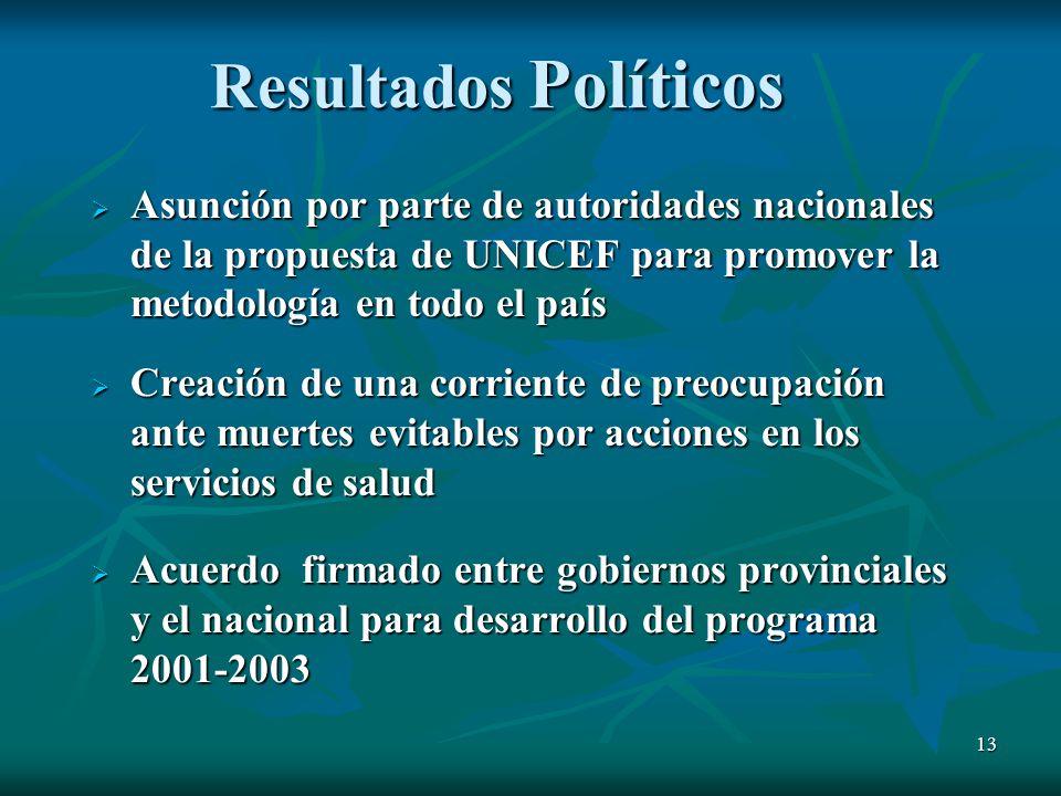 Resultados Políticos Asunción por parte de autoridades nacionales de la propuesta de UNICEF para promover la metodología en todo el país.